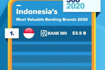 "Keren! Bank BRI Peringkat Teratas ""The Most Valuable Banking Brands"" di Indonesia"