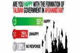 55% Warga Pakistan Senang Taliban Berkuasa di Afghanistan